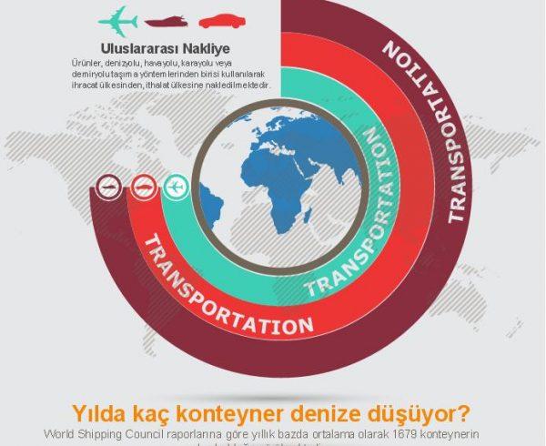 Uluslararası Nakliye Sigortaları